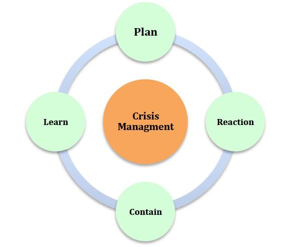crisis-management-plan