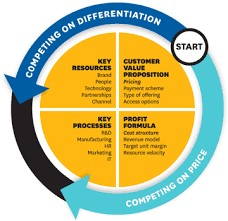 Constituent-Elements-of-the-Business-Model
