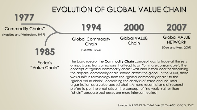 global-value-chain