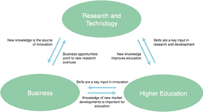 research and technology