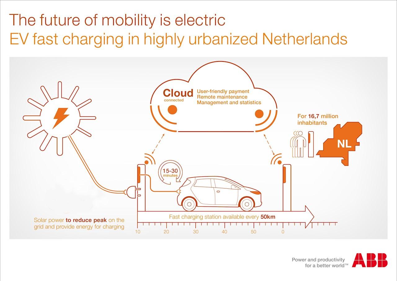 ABB_EV_fast_charging_NL