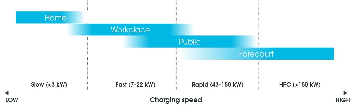 ev-charging-speeds