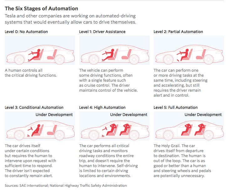 six_stages_of_automation