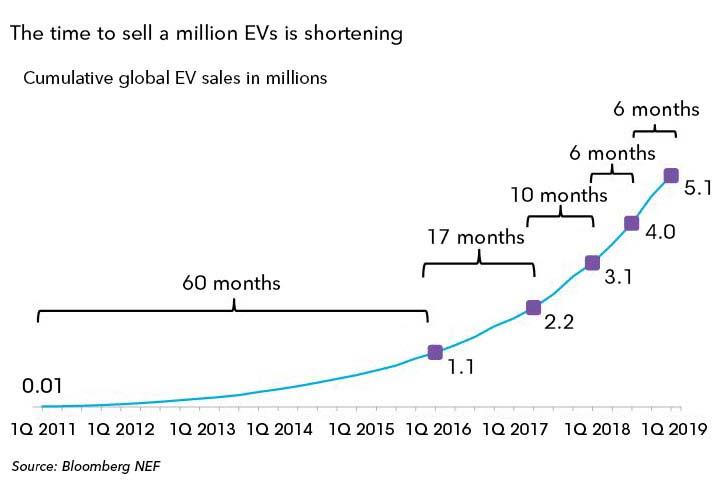 million-EVs-chart