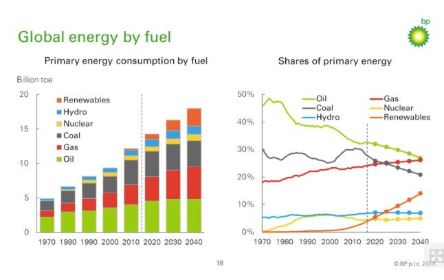 BP-energy-outlook