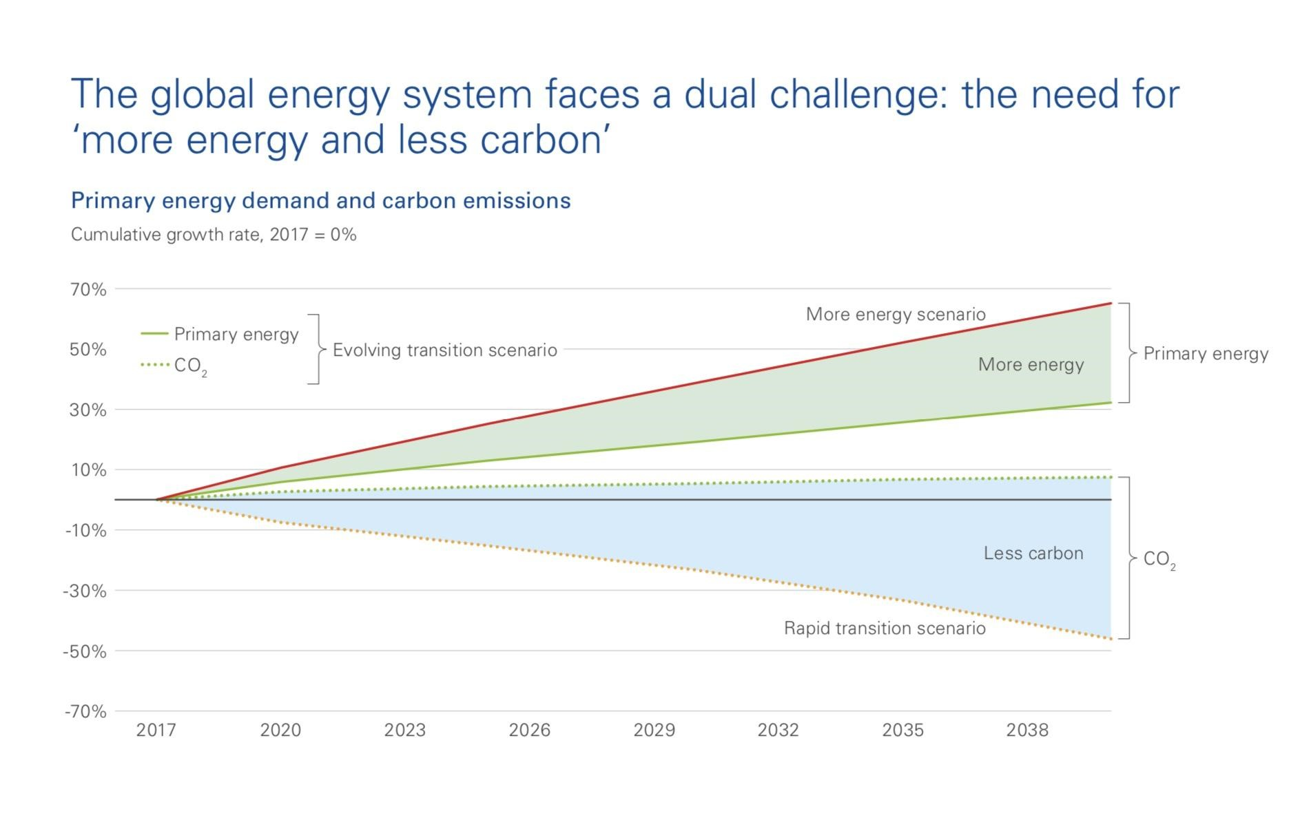 global_energy_system_challenges