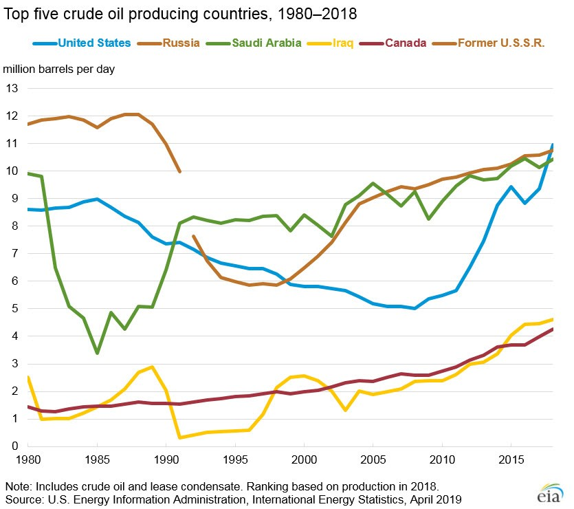 top_five_oil_producing_countries