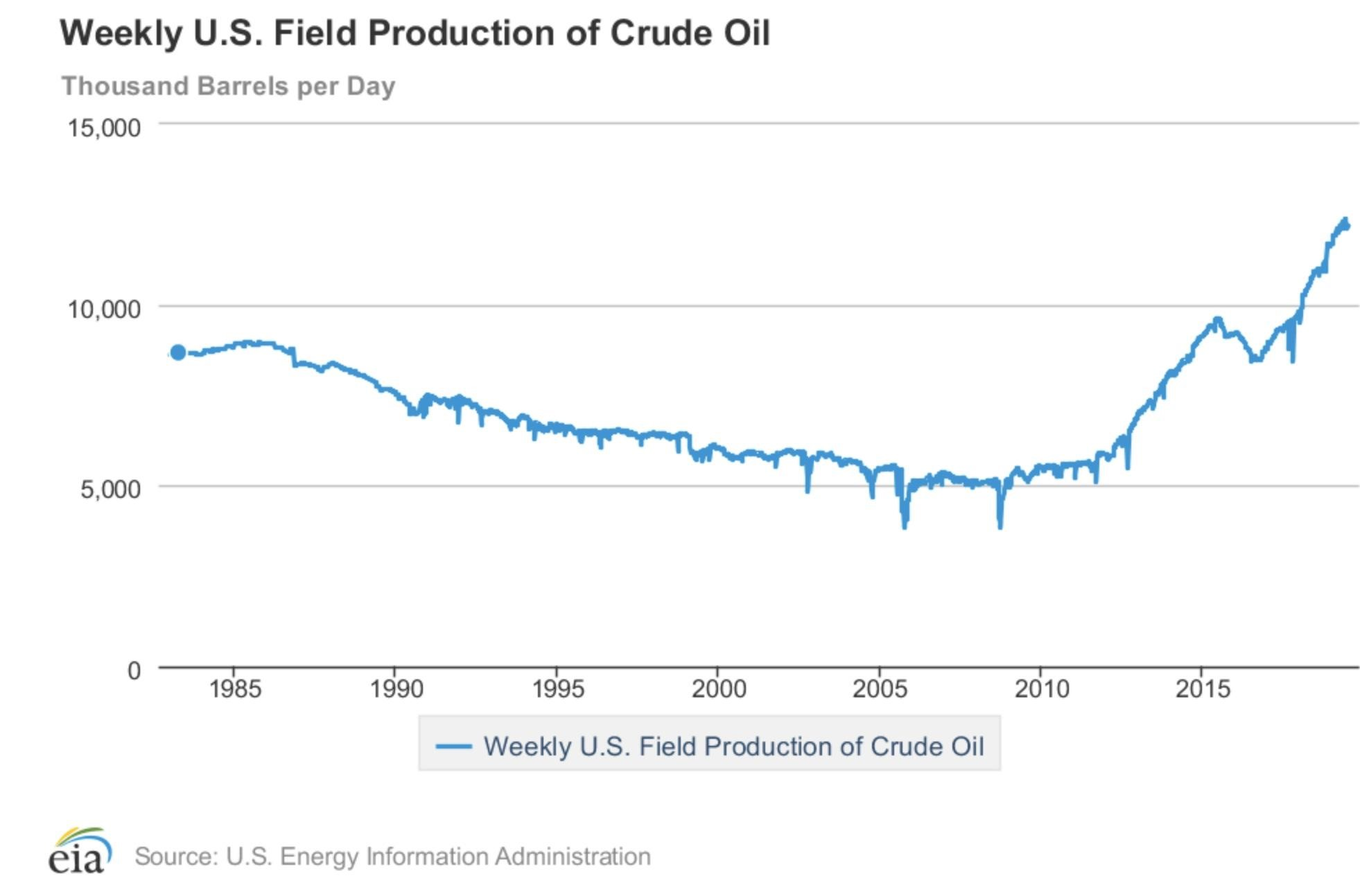 weekly_US_crude_oil_production