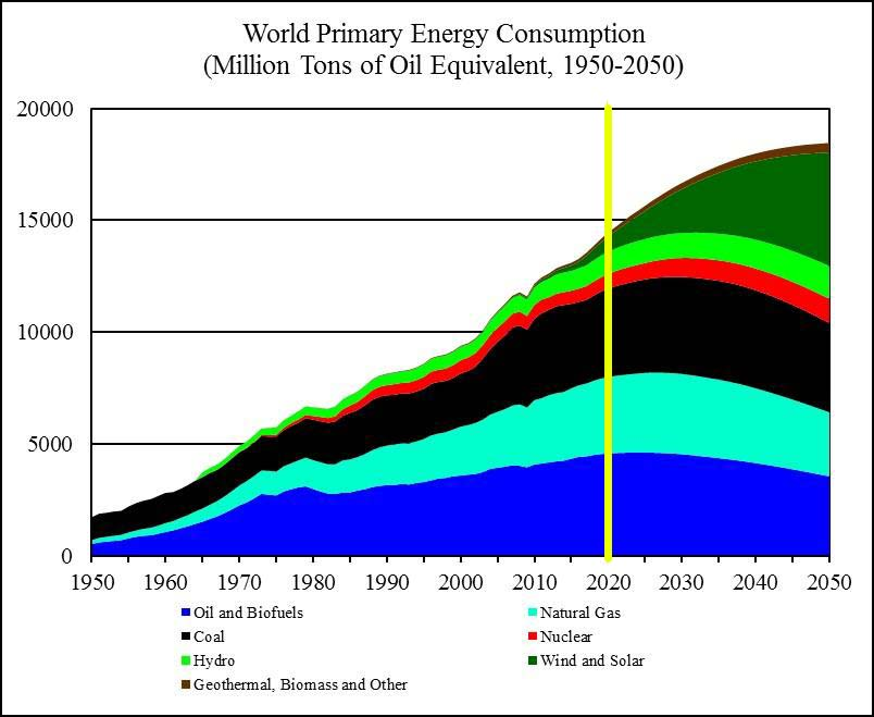 world_primary_energy_consumption