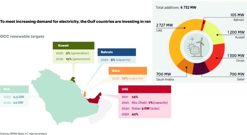 GCC-countries-renewable-energy-development-plan-by-2030