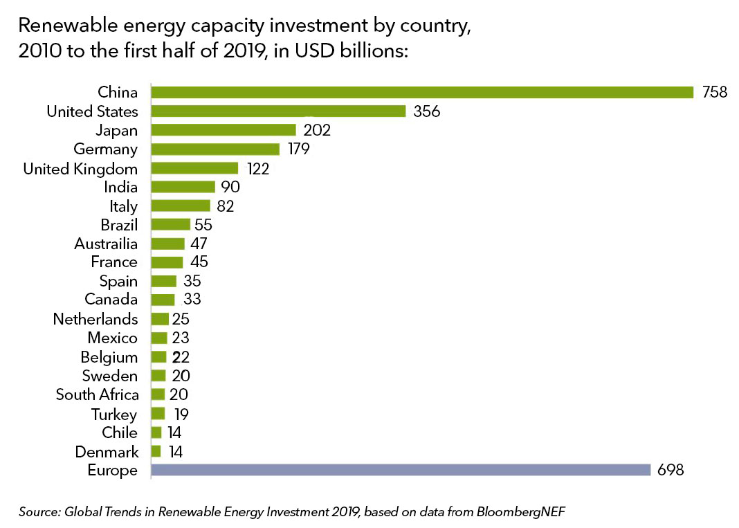 Investments in Renewables