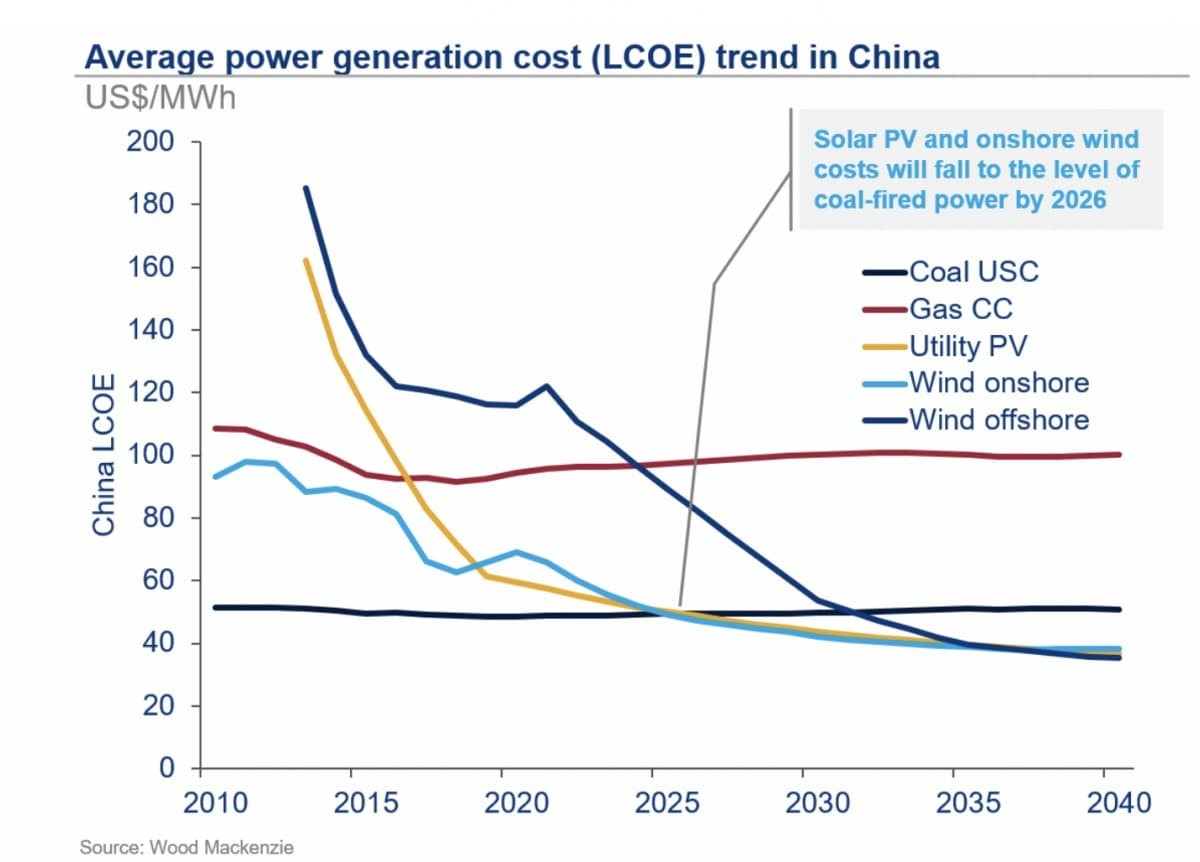 substitution of coal with renewables and Natural gas